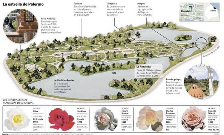 plano de El Rosedal de Palermo en la ciudad de Buenos Aires