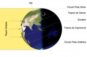 solsticio de verano. Foto: Wikipedia.