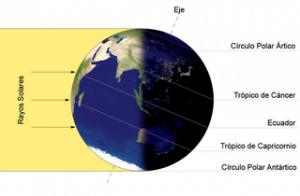 solsticio de invierno. Foto: Wikipedia.